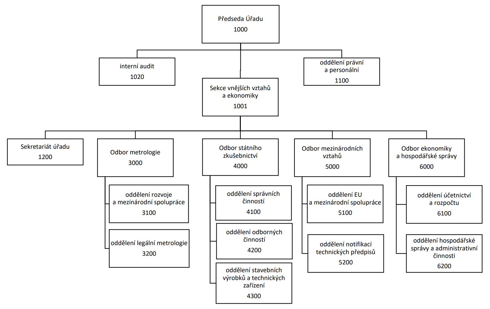 Organizační schéma 2019